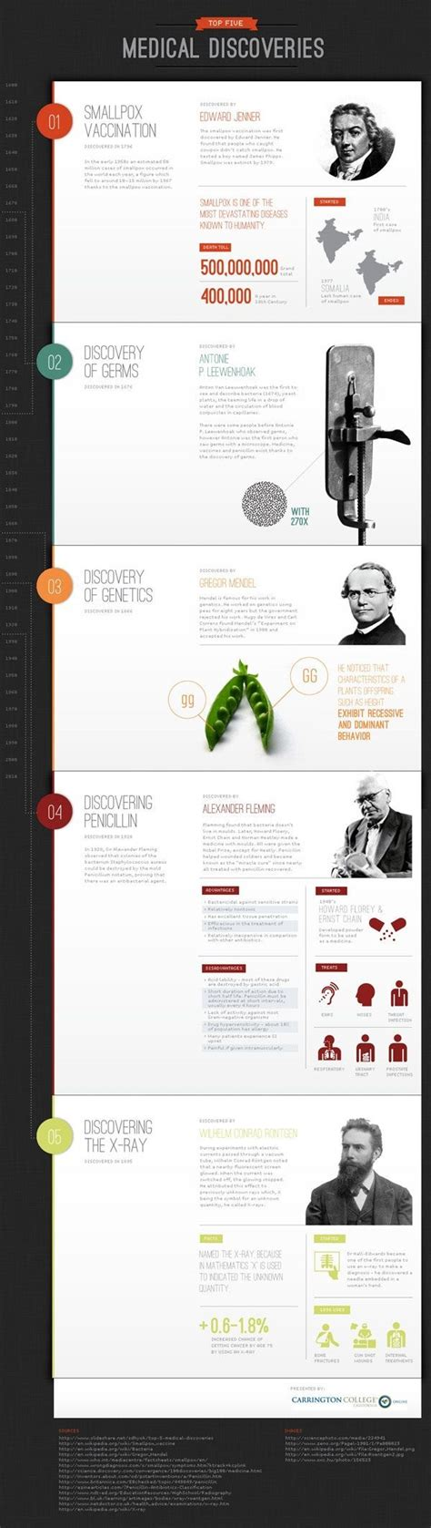 layout design rules for website 375 best images about portfolio layout on pinterest