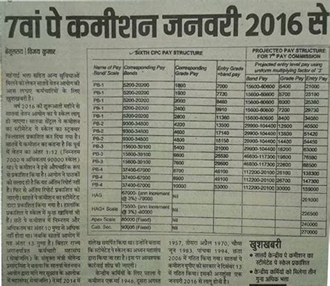 7 cpc current news army person in hindi 7th pay commission to be implemented by jan 2016 central