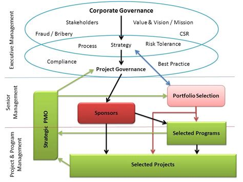 project governance mosaicproject s blog