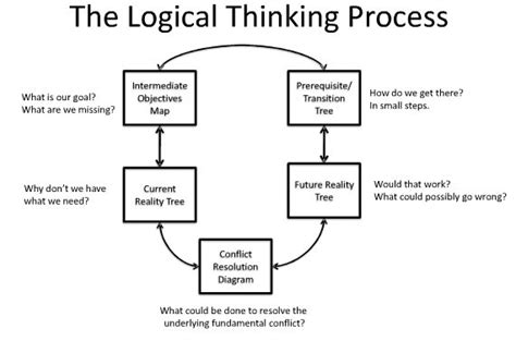 the of thinking in systems improve your logic think more critically and use proven systems to solve your problems strategic planning for everyday books well if you no then why reply if you is this