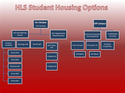 harvard university housing other housing options harvard law school