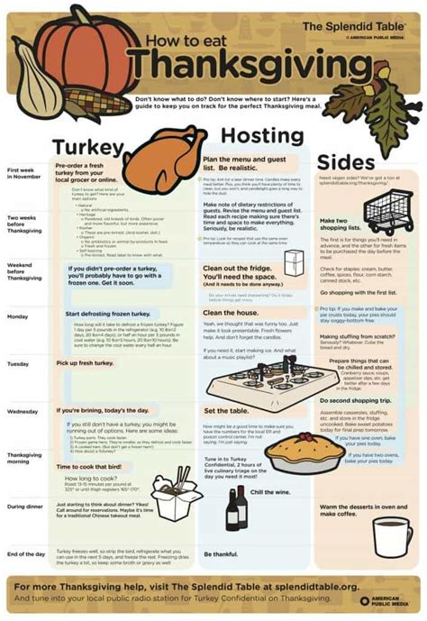 thanksgiving dinner planning how much to serve whole holiday organization and free printable planners page 2