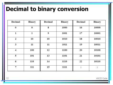 converter binary to decimal lesson 2 0x coding ascii code ppt video online download