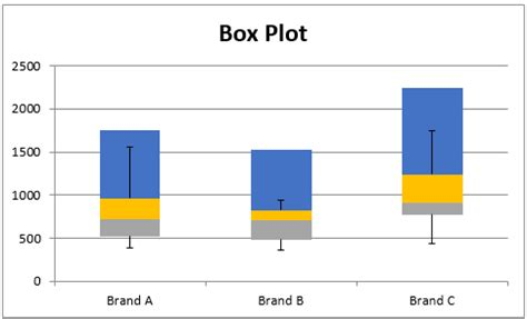 box plots with outliers real statistics using excel creating box plot with outliers real statistics using excel