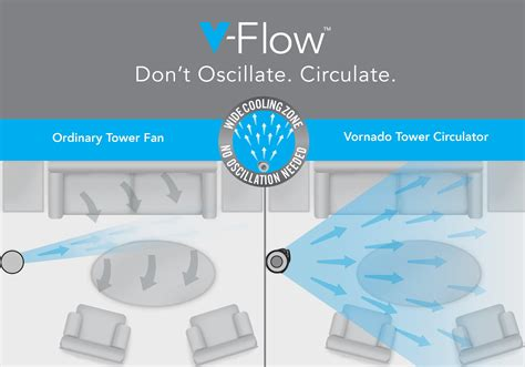 air circulator vs fan vornado tower fan whole room 37 in air circulator filter