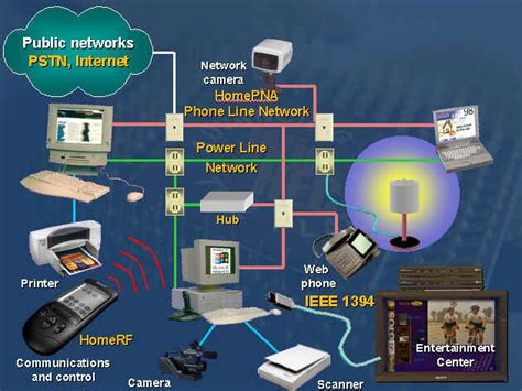 advanced home network design home networking