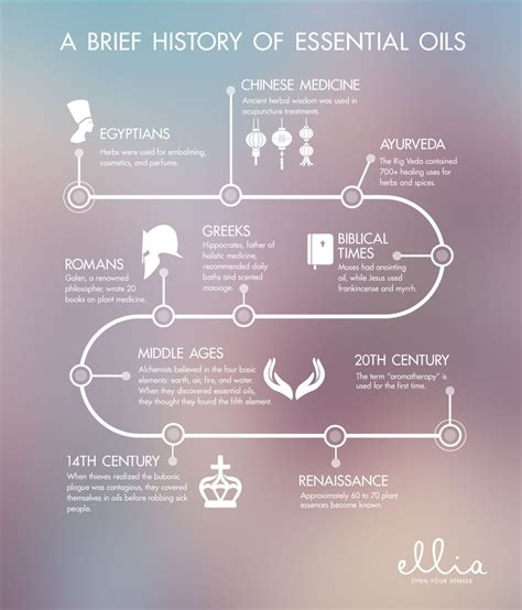 A Brief Profile Of A Few Essential Oils by Ellia Infographic The History Of Essential Oils