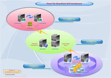3 tier web architecture diagram 3 tier application diagram visio 3 free engine image for