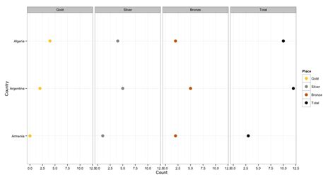 ggplot theme base size r sorting y axis values ggplot stack overflow