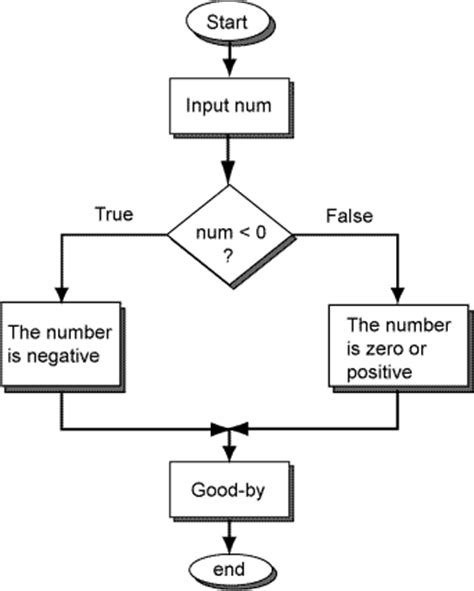 decision box flowchart number tester