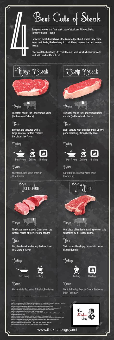 what is the best cut of steak 28 images illustrated guide to steak cuts plus grilling tips