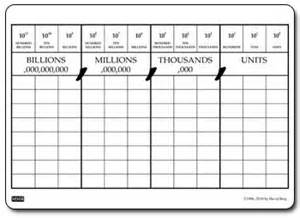 blank place value chart to millions coffemix