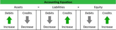 accounting equation kullabs com