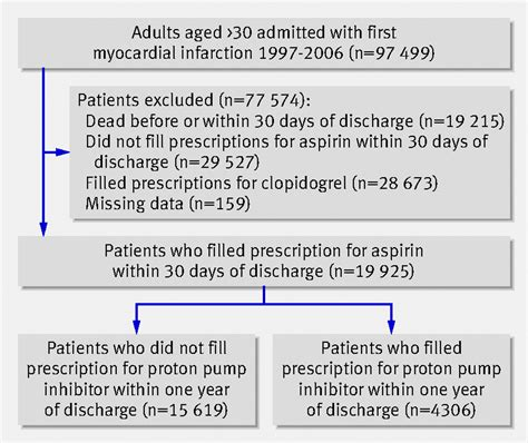 Proton Inhibitor List by Proton Inhibitor Use And Risk Of Adverse