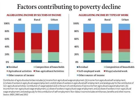 Causes Of Poverty In India Essay by Essay On Poverty In India