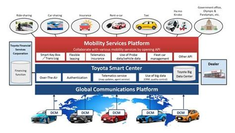 Toyota Financial Services Phone Number For Payment Toyota Established Mobility Services Platform Uncategorized