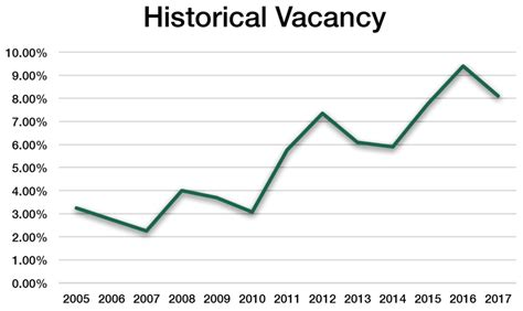 cyclical pattern in history there s a pattern here cyclical vacancy in saskatoon