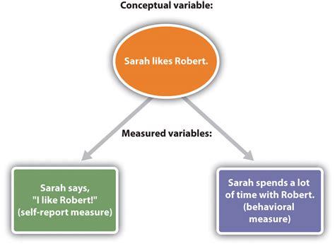 Experimental Design Diagram Definition