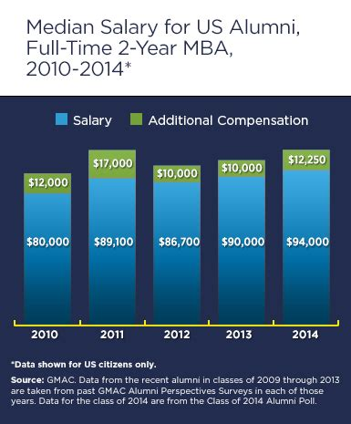 Get An Mba To Start A Nonprofit by The Mba S Financial Personal Rewards