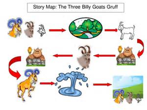 traditional tales iwb story maps by bevevans22 uk