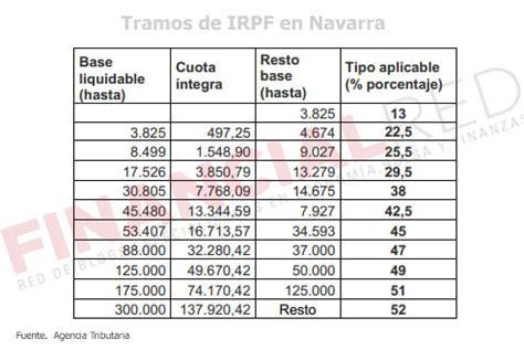 tabla retenciones navarra 2016 tipos de irpf por comunidades aut 243 nomas declaracion de