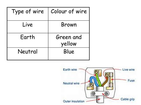 cool color of earth wire contemporary electrical circuit