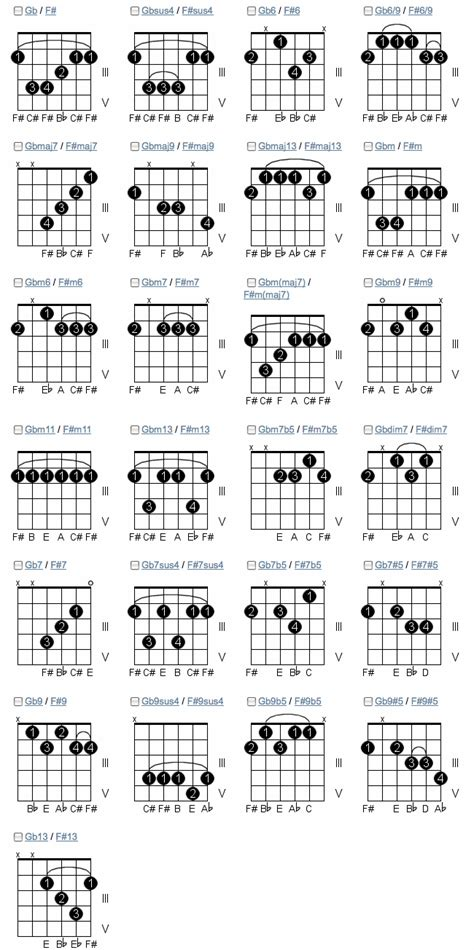 learn guitar notes learn guitar chords