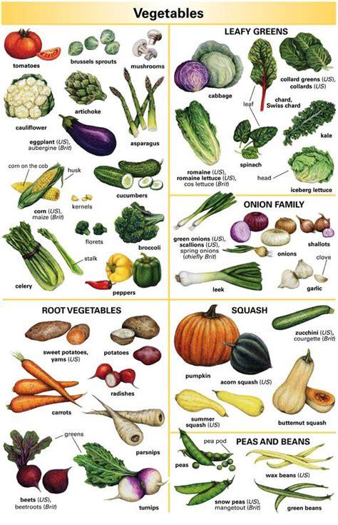 p word vegetables vegetables vocabulary поиск в useful worksheets