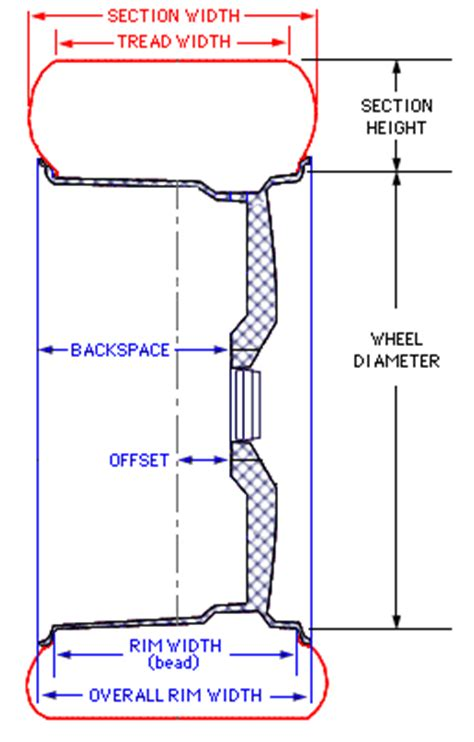 wheel dimensions diagram trying to underdstand backspacing and offset toyota
