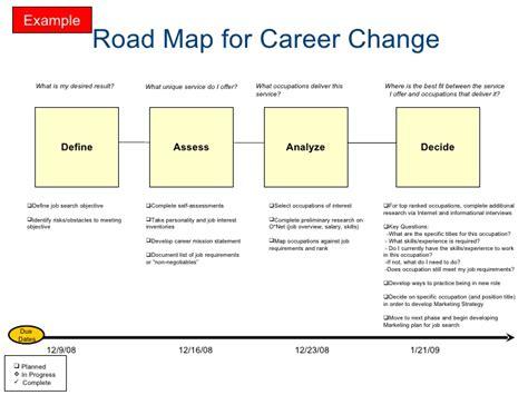 Career Transition Roadmap Career Roadmap Template