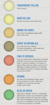 color urine warning signals in your urine color