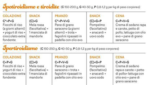 alimentazione settimanale dieta a zona menu settimanale