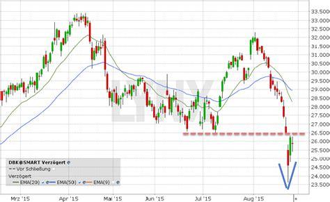deutsche bank aktie kurs realtime deutsche bank aktie die 26 50 gilt als wichtige marke