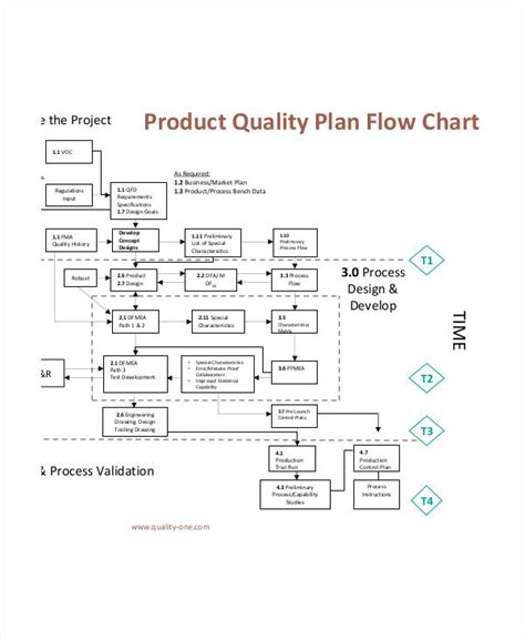 planning process flowchart 49 flow charts exles sles