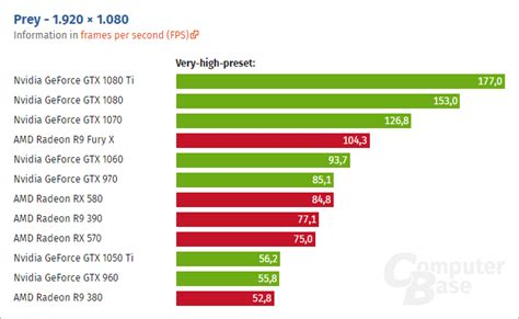 bench mark pc prey pc performance benchmarks show nvidia geforce in lead over amd radeon