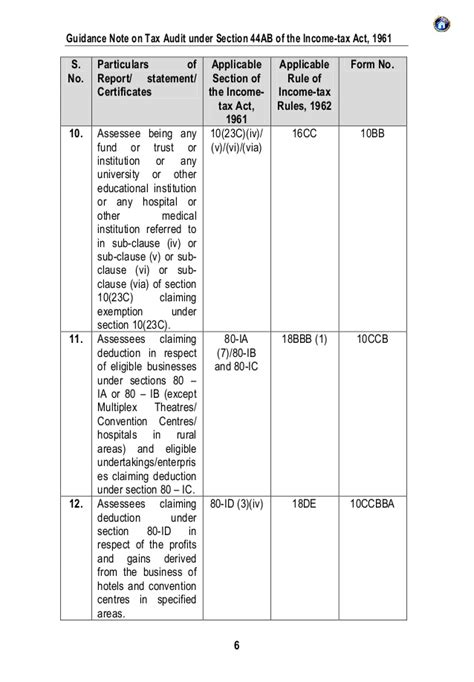 section 142 trust gn on tax audit 2013