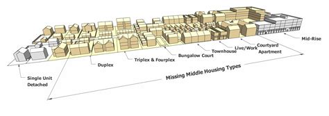 Missing Middle Housing Big Picture Huntsville