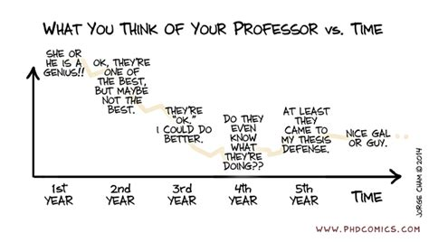 phd comics advisor email phd comics what you think of your professor