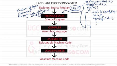 compiler design tutorial nptel 01 introduction to compiler design youtube