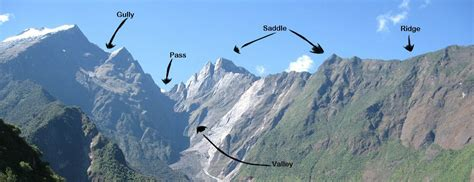 3 supplementary terrain features list of synonyms and antonyms of the word spur terrain