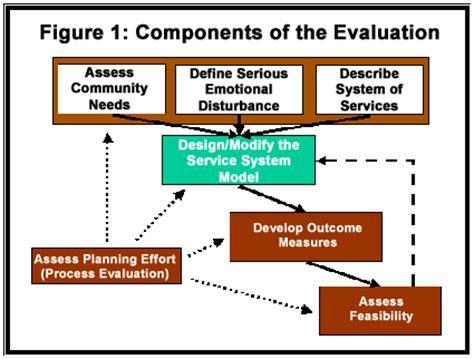 design evaluation definition define program evaluation design full version free