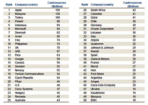 Countries Led By by 2013 Reserves Ranking Apple U S Corporates Lead