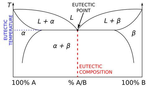 phase diagram definition eutectic definition and exles