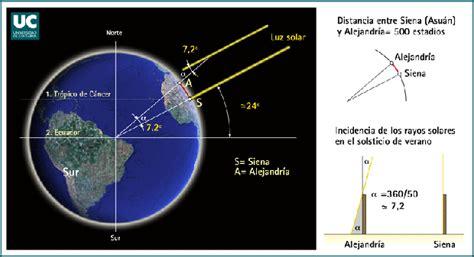 imagenes geografia matematica circunferencias mati una profesora muy particular