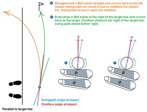 push draw golf swing how to stop hooking the ball with my irons instruction
