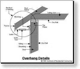 soffit roof truss eave overhang details eave design
