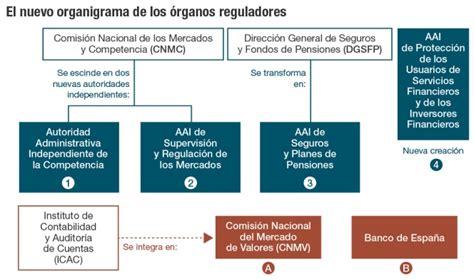 ley 14 ministerio de gobierno el gobierno escinde la cnmc en dos y crea m 225 s reguladores