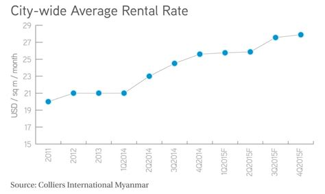 average rent us cities average rent us cities 28 images smaller cities led