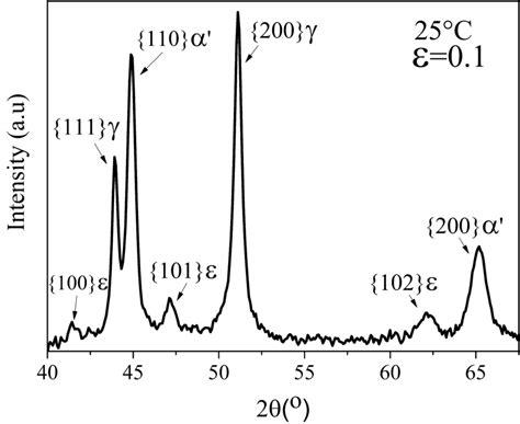 xrd pattern intensity figure 4 xrd pattern of aisi 304 steel sle after