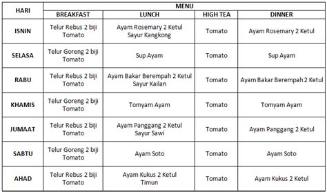 low carb diet menu malaysia basal diabetes treatment